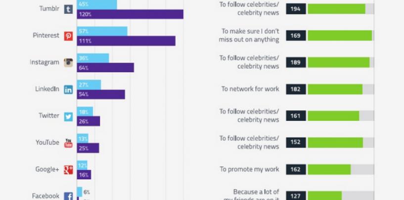 Croissance par médias sociaux en 2014