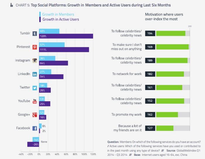 Croissance des médias sociaux en 2014