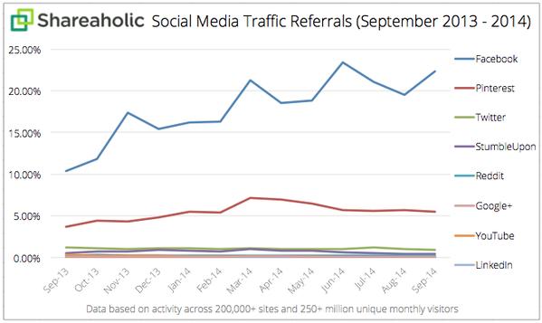 Facebook amène plus de trafic que Pinterest
