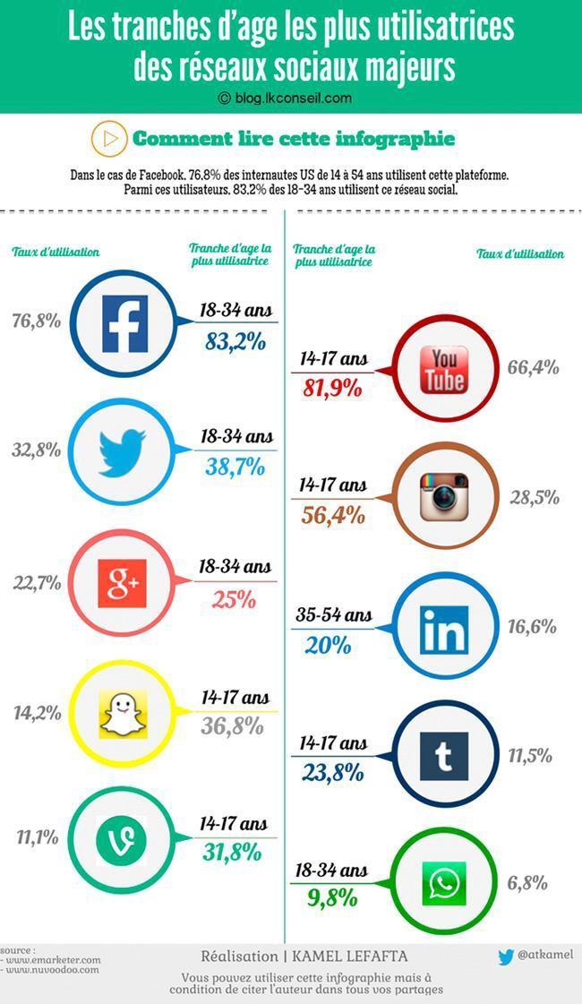 Médias sociaux par tranches d'âge