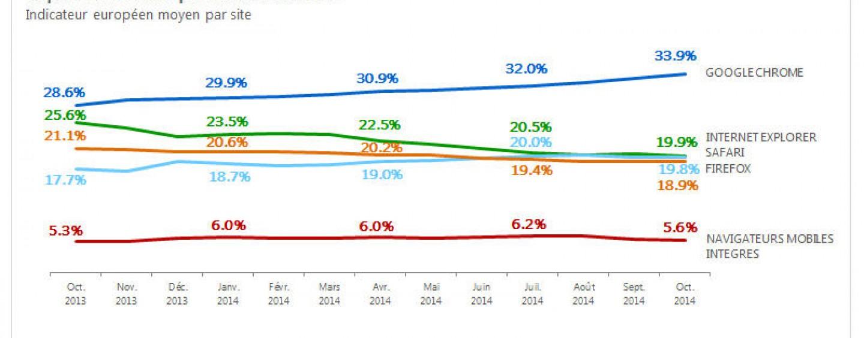 Positionnement des navigateurs en Europe (octobre 2014)