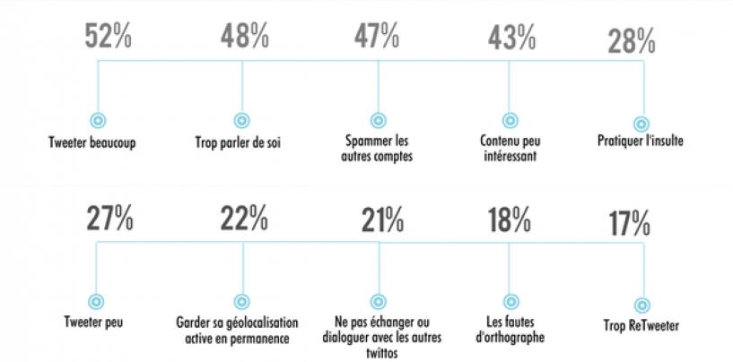 10 causes de désabonnements sur Twitter