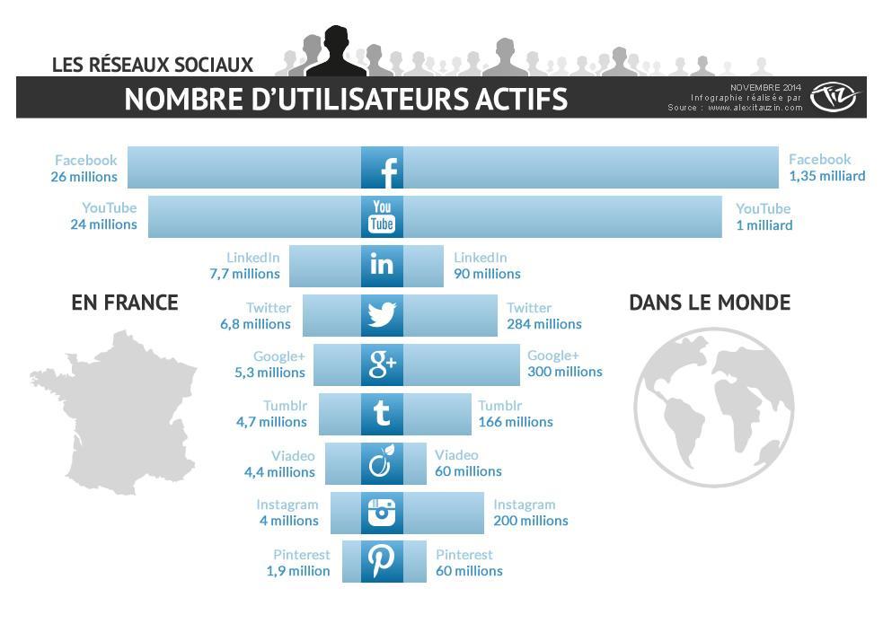 Comparaison des médias sociaux en France et à l'international