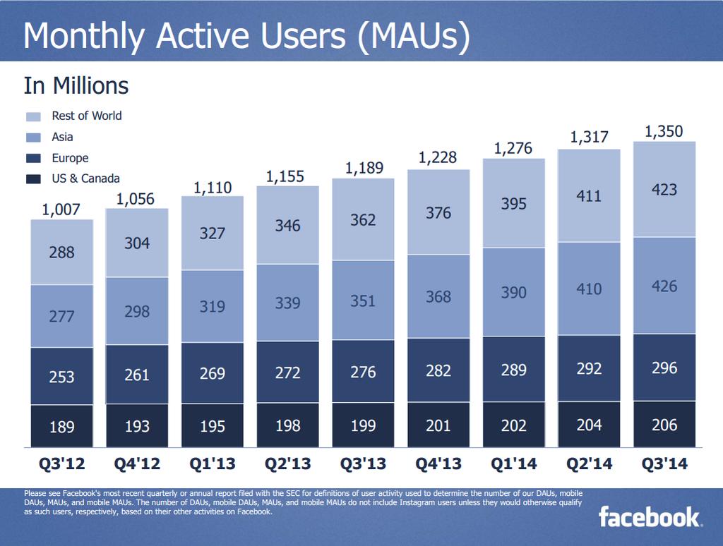 Facebook et les comptes actifs (Statistiques)