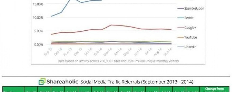 Facebook génère plus de trafic que les autres réseaux sociaux