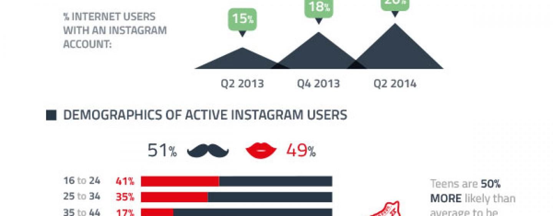 200 millions d'utilisateurs pour Instagram : Qui sont-ils?