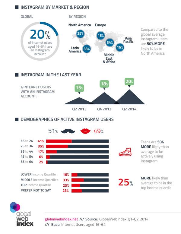 Infographie sur les utilisateurs d'Instagram