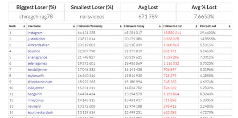 Liste des comptes Instagram ayant perdu le plus d'abonnés
