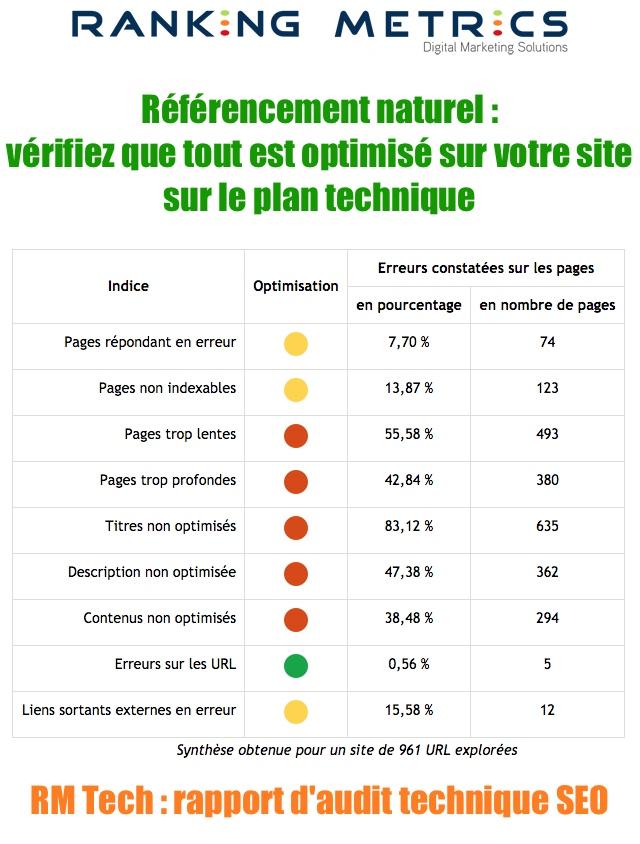 Référencement naturel et l'optimisation de votre site sur le plan technique