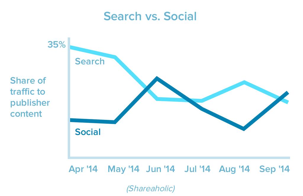 Les réseaux sociaux source numéro 1 de trafic vers le contenu web