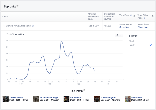 Statistiques Facebook : Domain Insight