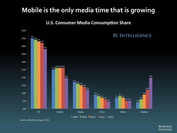 Le temps passé sur le mobile à la hausse