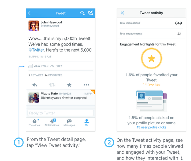 Twitter Analytics Cards view tweet activity