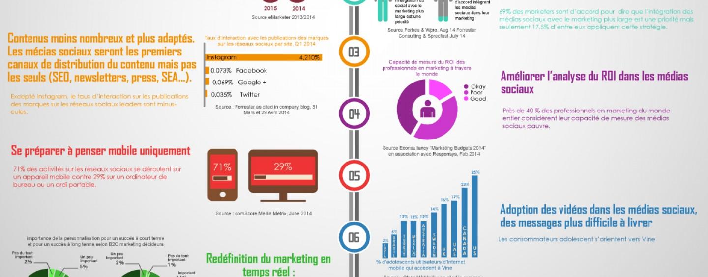8 tendances du marketing social en 2015