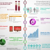 8 tendances du marketing social en 2015
