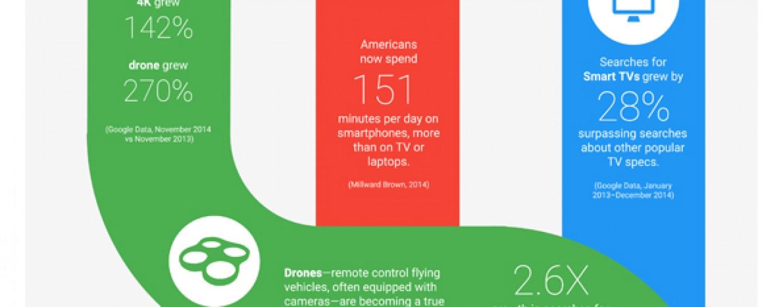Google dévoile les tendances en marketing pour 2015