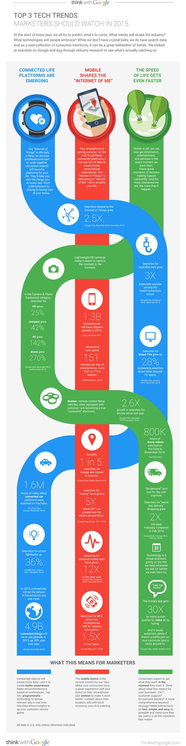 Google dévoile 3 tendances pour 2015 en marketing