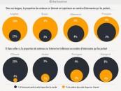 4% du contenu sur le web est en français