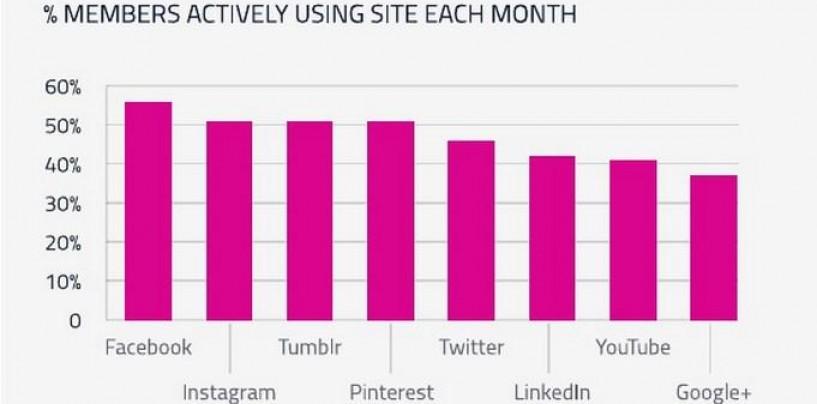 Réseaux sociaux ayant le plus de comptes actifs