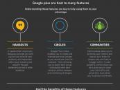 Intégrer Google+ à votre stratégie web