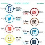 Les médias sociaux par tranches d'âges