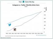 Instagram dépasse Twitter sur son nombre d'utilisateurs