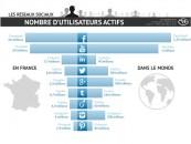 Combien d'utilisateurs actifs sur les principaux médias sociaux en France et dans le monde!