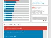 Les meilleurs médias sociaux pour votre marketing de contenu