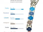 Les pires moments pour publier sur les médias sociaux