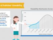 56% des publicités web ne sont pas vus par les visiteurs
