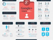Les utilisateurs de Google+ : Qui sont-ils?