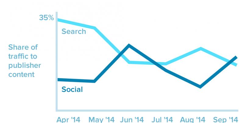 Les réseaux sociaux deviennent la source #1 de trafic vers les contenus