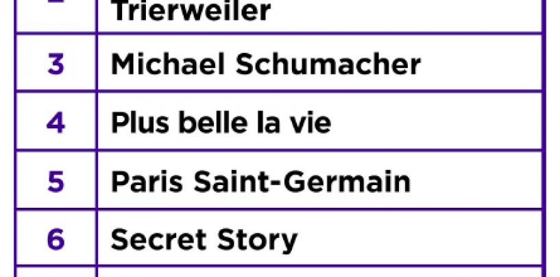 Les mots clés les plus recherchés en France sur Yahoo! en 2014