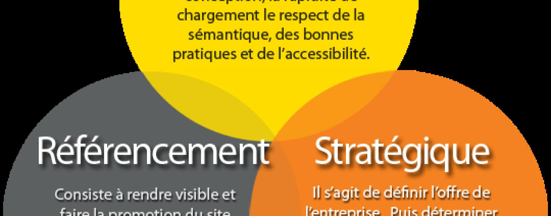 Optimisation stratégique de votre site web